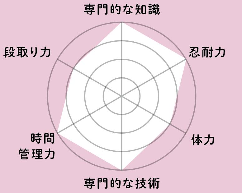 スキルチャート